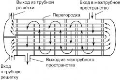 Выбор типа теплообменника теплообменник для оазис